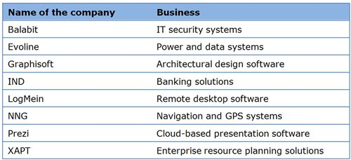 Table: Well-known Hungarian ICT companies