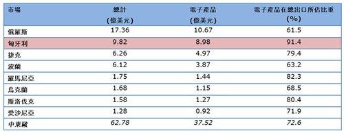 表:2013年1至9月香港对主要中东欧市场的出口