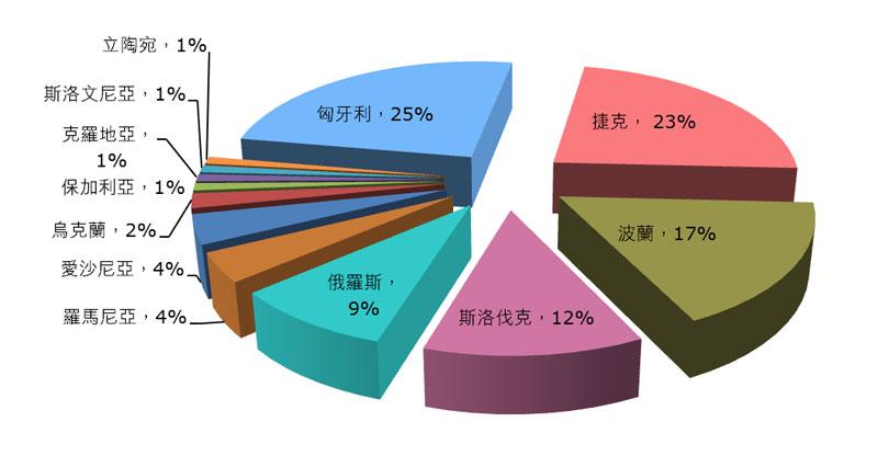 表:中东欧各国电子产品产出所占比重