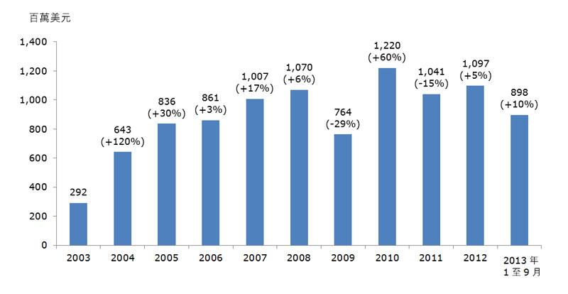 表:香港对匈牙利的电子产品出口