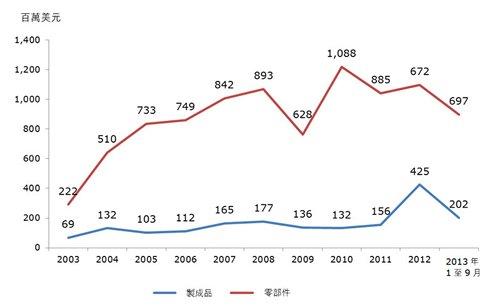 表:香港对匈牙利的电子制成品及零部件出口