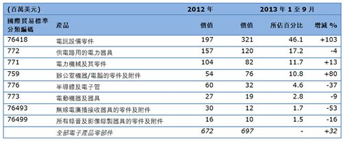 表:香港对匈牙利的电子产品出口 (零部件)
