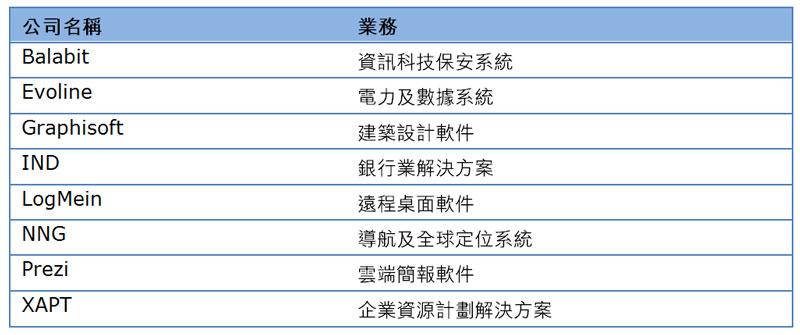 表:匈牙利知名的资讯及通讯利技公司