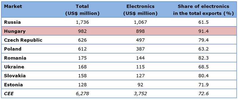 Table: Hong Kong's exports to major CEE markets in Jan-Sep 2013
