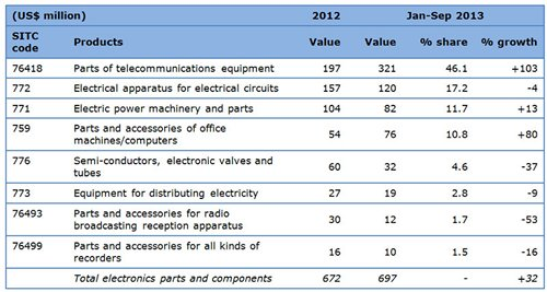Table: Hong Kong electronics exports to Hungary