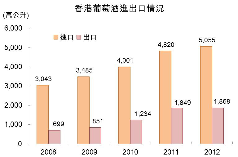 圖:香港葡萄酒進出口情況