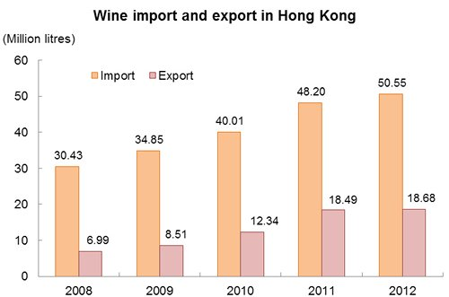 Chart: Wine import and export in Hong Kong