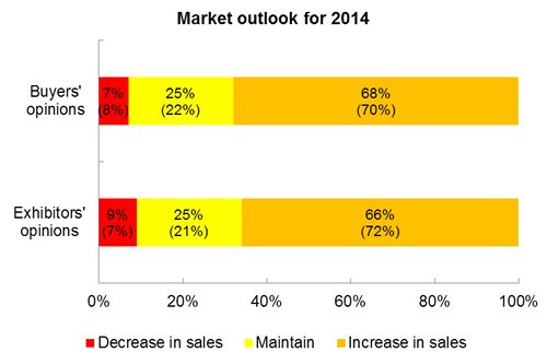 Chart: Market outlook for 2014
