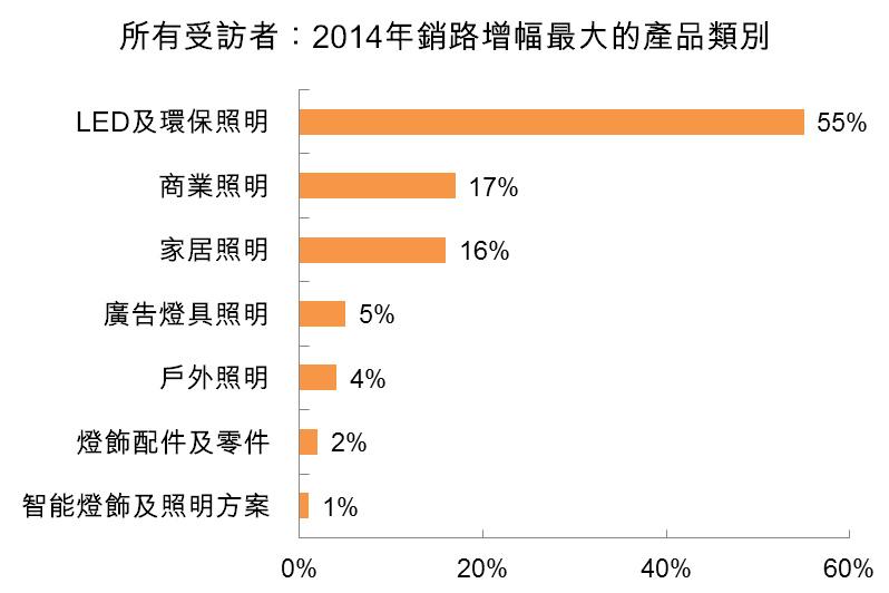 图:所有受访者:2014年销路增长最大的产品类别