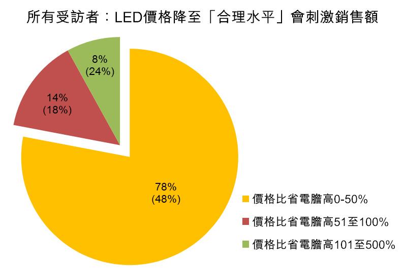 图:所有受访者:LED价格降至「合理水平」会剌激销售额