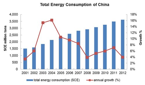 Chart: Total Energy Consumption of China