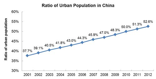 Chart: Ratio of Urban Population in China