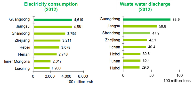 Chart: Electricity consumption/Waste water discharge