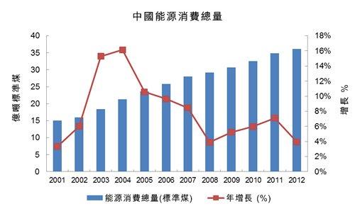 圖:中國能源消費總量