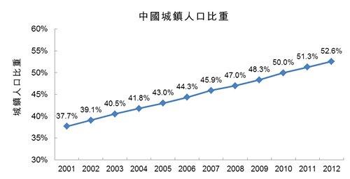 图:中国城镇人口比重