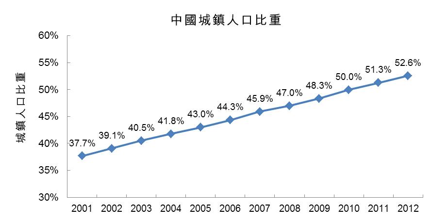 圖:中國城鎮人口比重