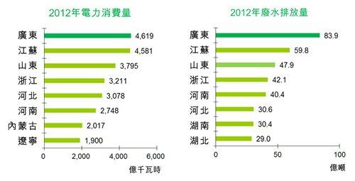 圖:2012年電力消費量/2012年廢水排放量