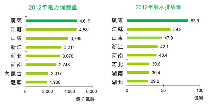 图:2012年电力消费量/2012年废水排放量