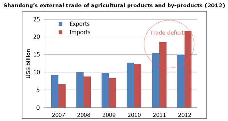 Chart: Shandong's external trade of agricultural products and by-products (2012)