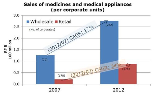 Chart: Sales of medicines and medical appliances