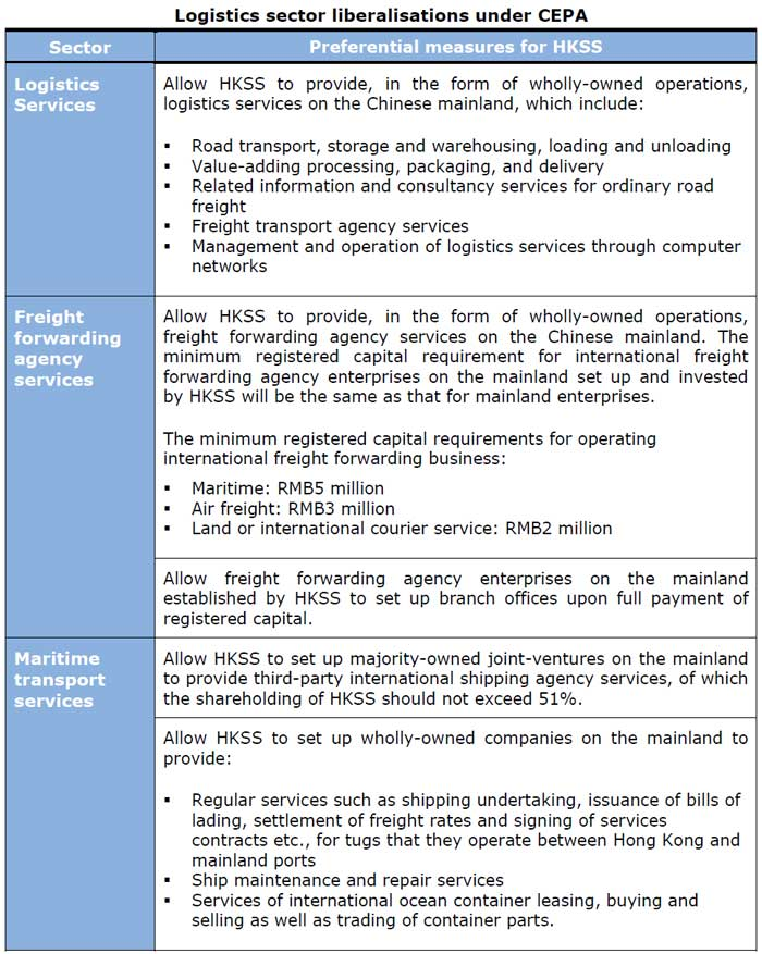 Table: Logistics sector liberalisations under CEPA