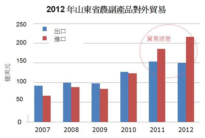 图: 2012年山东省农副产品对外贸易