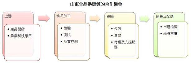 图: 山东食品供应链的合作机会