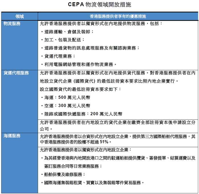 表: CEPA物流领域开放措施