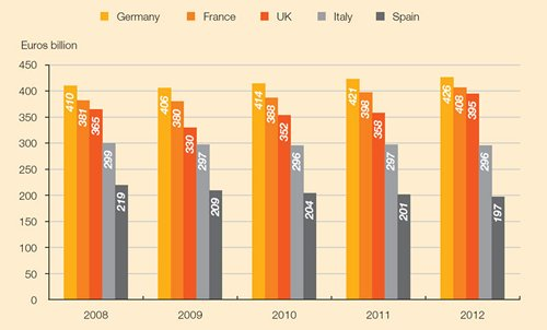 Chart: Retail sales in major EU markets