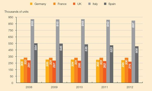 Chart: Retail outlets in major EU markets