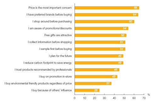Chart: Consumer behaviour across Europe