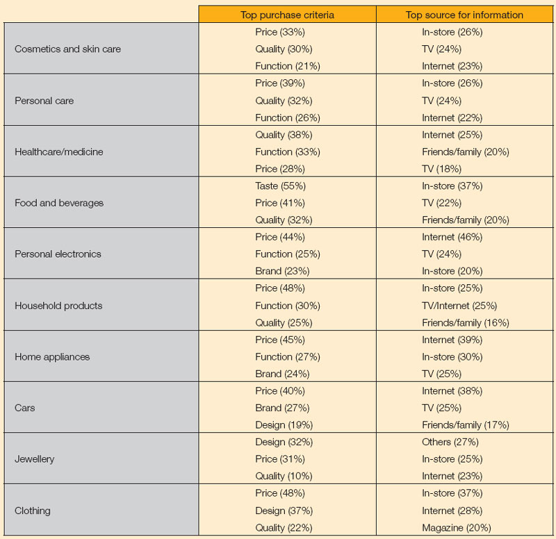 Table: Top purchase criteria and sources for product information in Europe