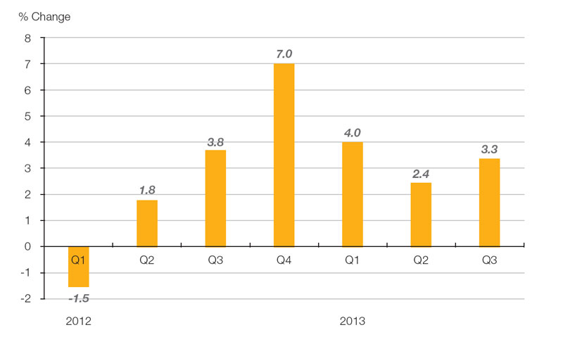 Chart: Growth of Hong Kong exports by quarter