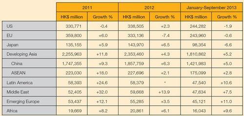 Table: Hong Kong total exports by main destination