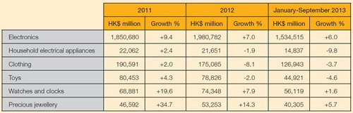 Table: Hong Kong total exports by selected industry sector