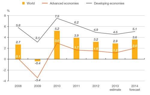 Chart: Output growth of advanced economies vs developing economies