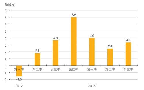 表:香港出口按季增长