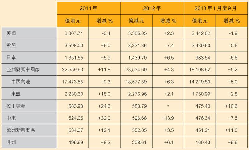 表:香港出口表现(按主要地区划分)