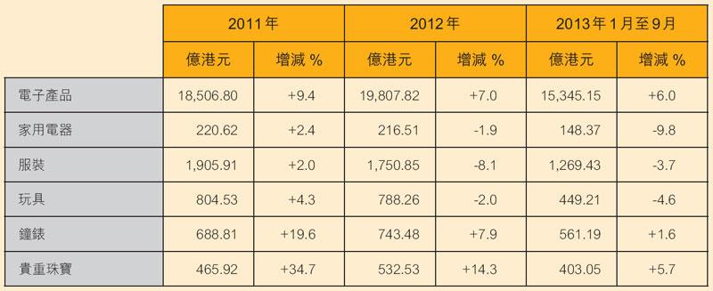 表:香港出口表现(按行业划分)