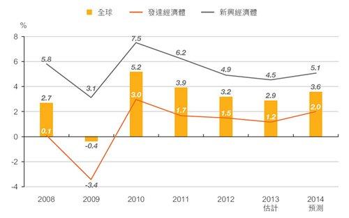 图:发达经济体和新兴市场经济体的产出增长