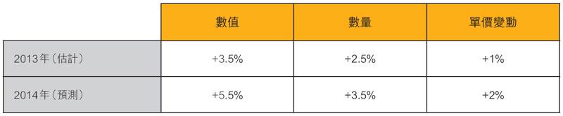 表:香港出口增长预测