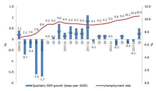 Chart: Quarterly GDP growth (base year 2005)