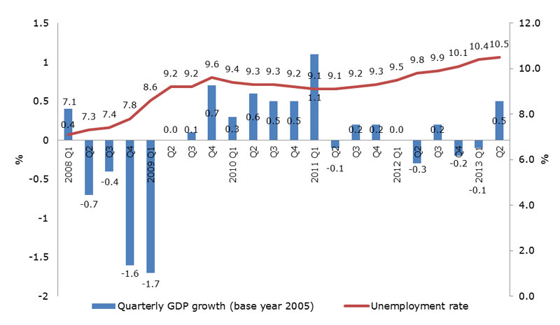 Chart: Quarterly GDP growth (base year 2005)