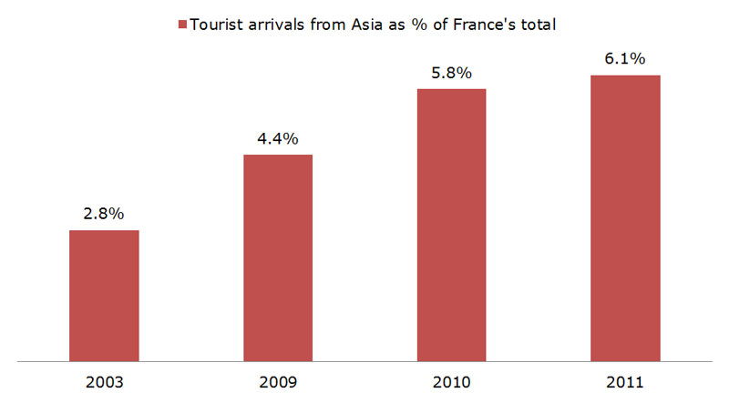 Chart: The increasing significance of Asia for France tourism industry