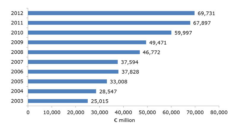Chart: French FDI in Asia