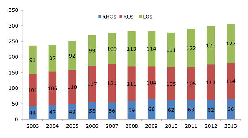 Chart: Evolution of RHQs, ROs and LOs of French companies in Hong Kong