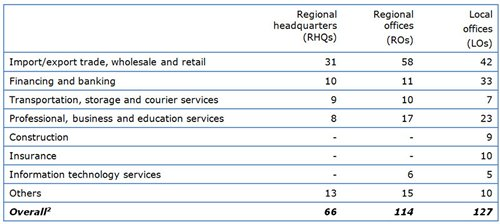 Table: Major business sectors for French companies in Hong Kong