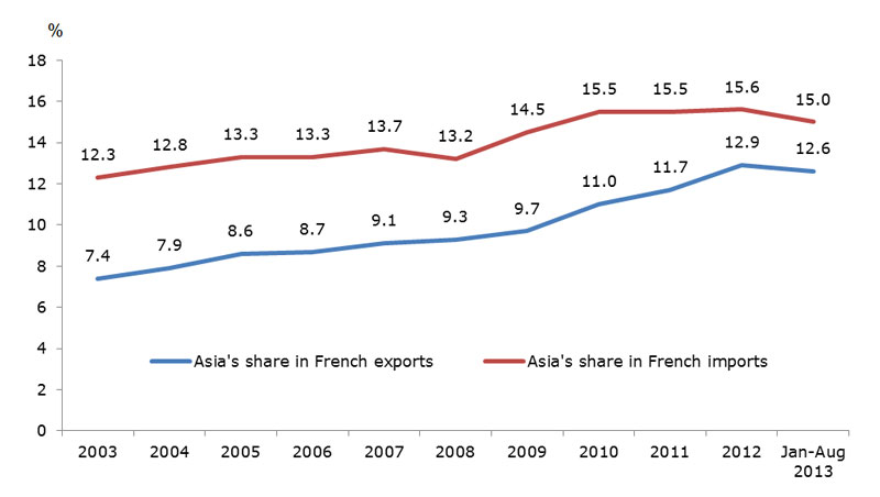 Chart: The growing importance of Asia to France foreign trade