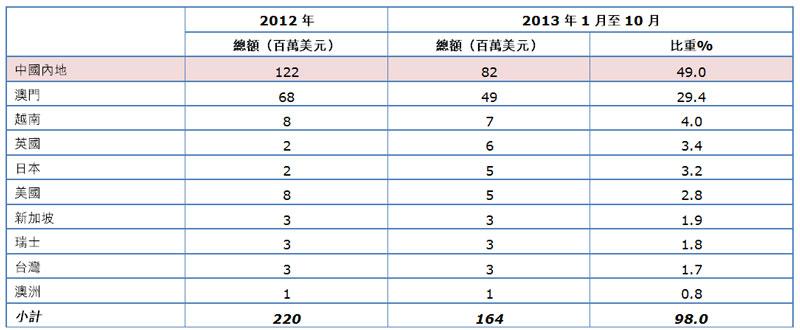 表:香港葡萄酒主要出口市場
