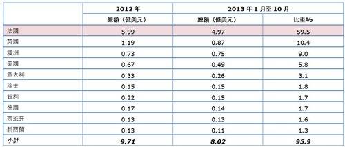 表:香港進口葡萄酒來源地